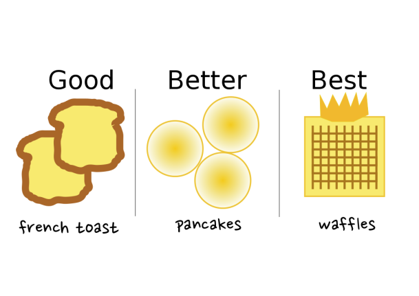 I even rank my breakfast foods.