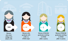 "9 ways the ""women to STEM pipeline"" isn't enough"