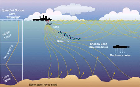 "The shadow zone refers to an area that is not detected by sound waves that are refracted in the thermocline, allowing submarines to ""hide"" from ships on the surface.  Image from http://s1254.photobucket.com/user/viperdriver96/media/sonar_layers.jpg.html."