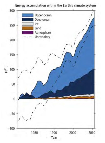 This figure shows the breakdown of Earth's energy accumulation.  Note that the oceans account for about 90% of energy storage.  Figure from IPCC AR5 Synthesis Report (subject to copy editing).