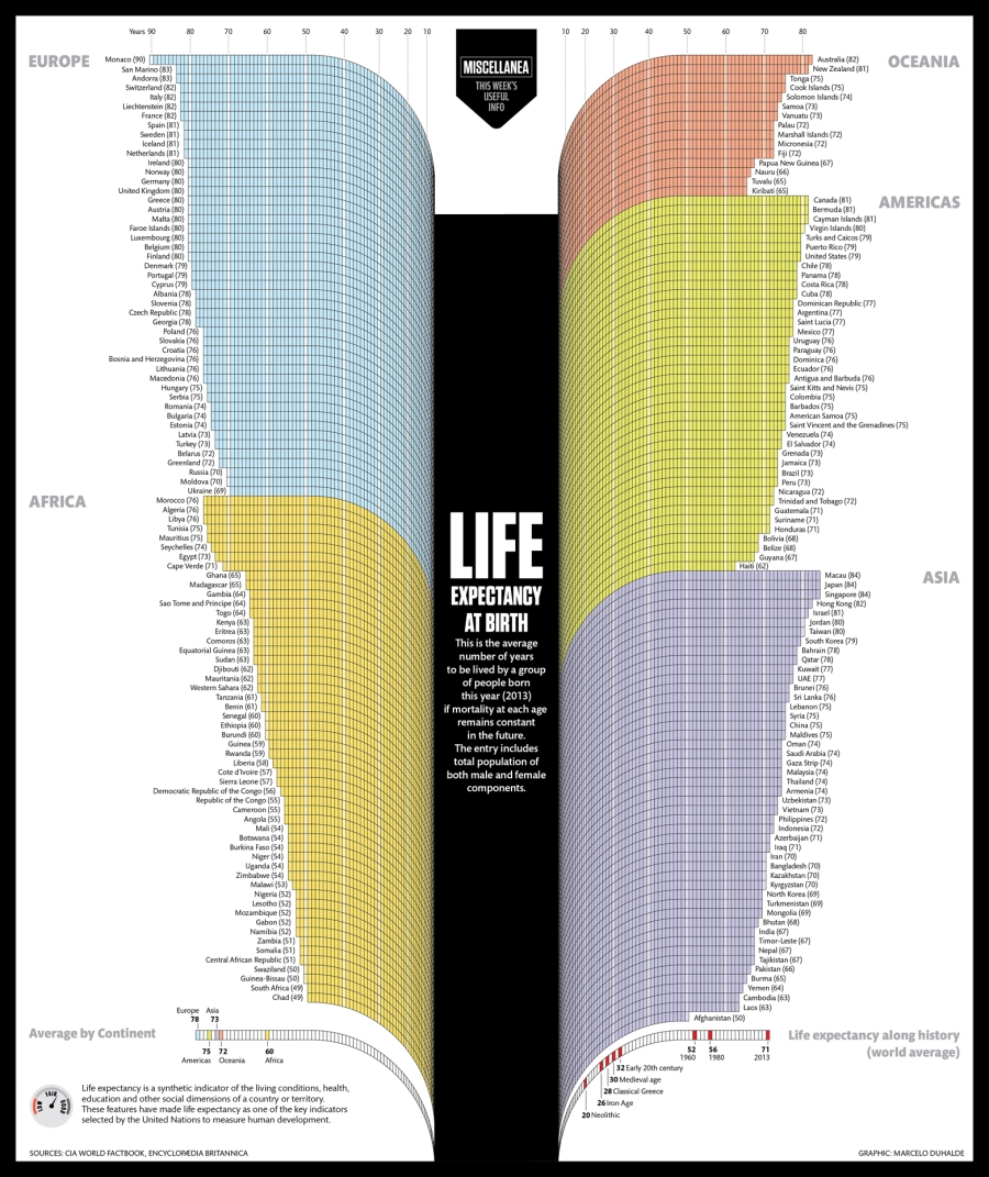 World life expectancies, now and in the past. Monaco, you're obviously doing something right. By Marcelo Duhalde.
