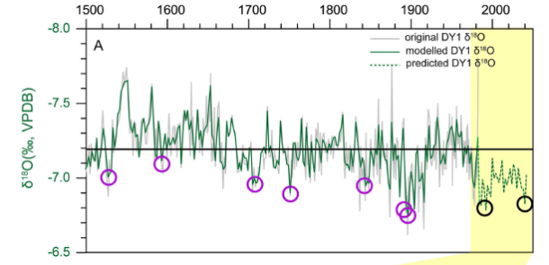 Some data! The gray line is the actual 18O data measured from the stalagmite, the green line is the predicted 18O data from the model, and the dashed green line is future predictions. The purple circles indicate past drought events recorded in the cave and predicted severe drought events in the future (Tan et al., 2015).
