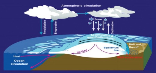 Principal processes affecting the mass balance and dynamics of the ice sheets - Zwally et al - 2015 OA