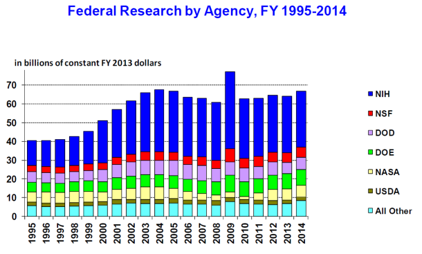 Yikes. I guess the funding situation could be worse? Key: NIH = National Institutes of Health;