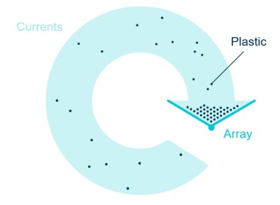 A visualization of the screen apparatus in relation to the swirling current. Image from https://www.theoceancleanup.com/technology/