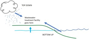 Top down and bottom up controls (on wastewater treatmentplants)