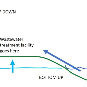 Top down and bottom up controls (on wastewater treatment plants)